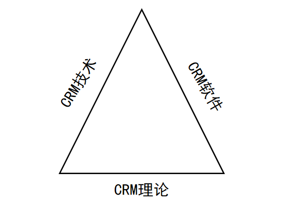 CRM客户管理的构成