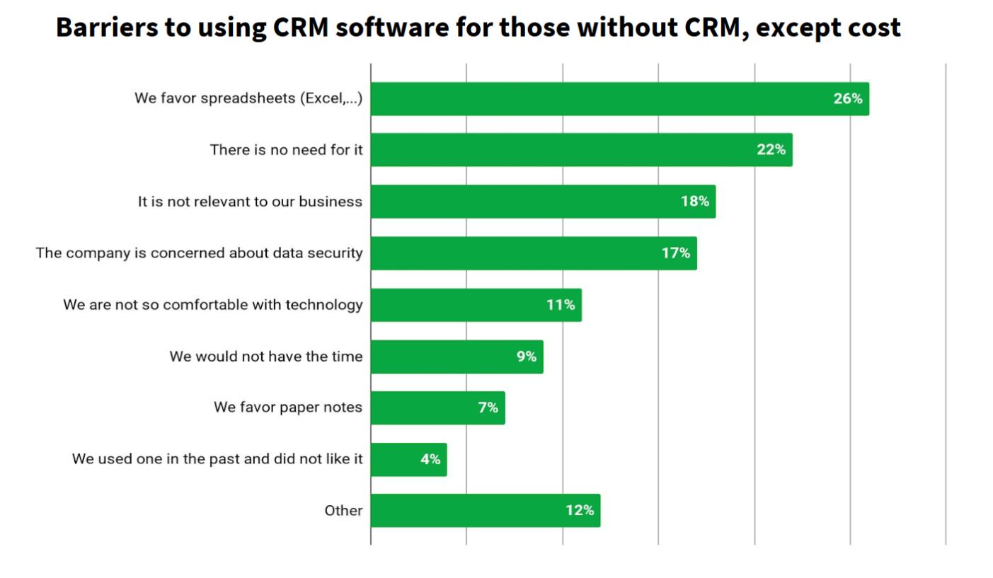 不选择CRM的原因