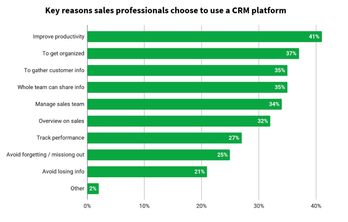 选择CRM的关键因素